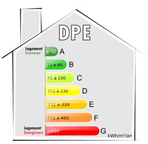 DPE Vierge Achat Appartement